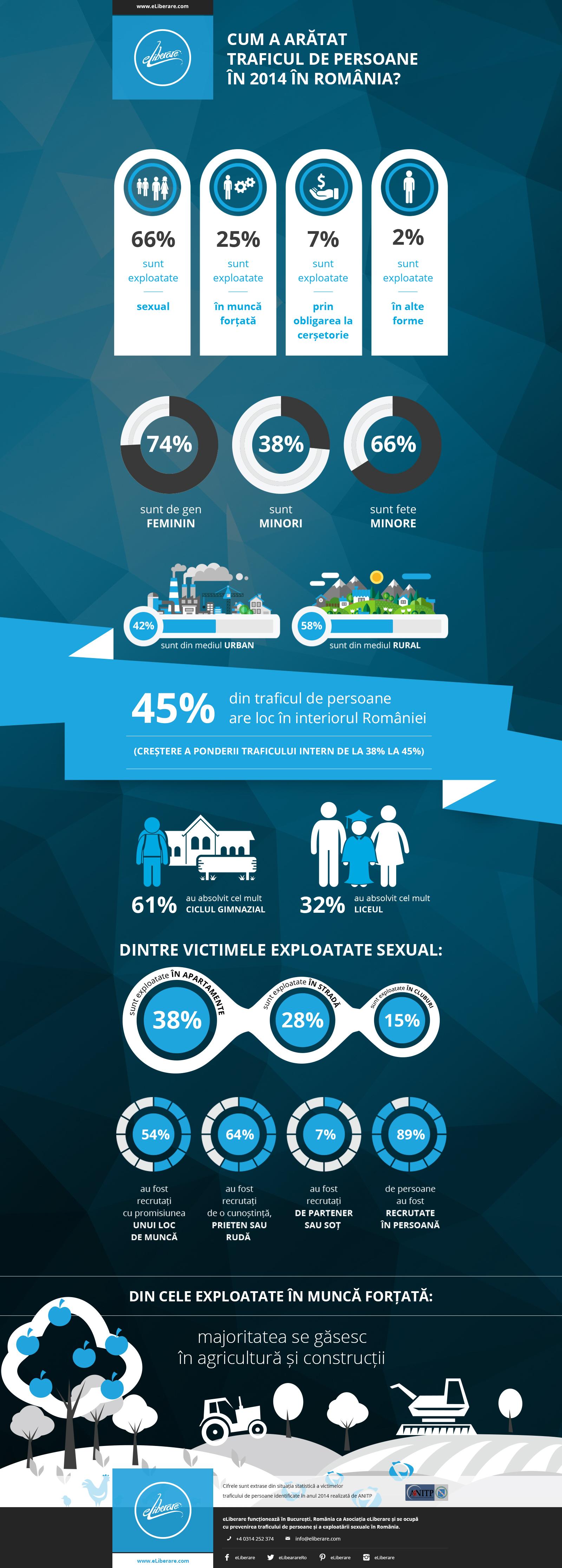 Infografic_-_Statistica_Pentru_2014_-_eliberare (1)